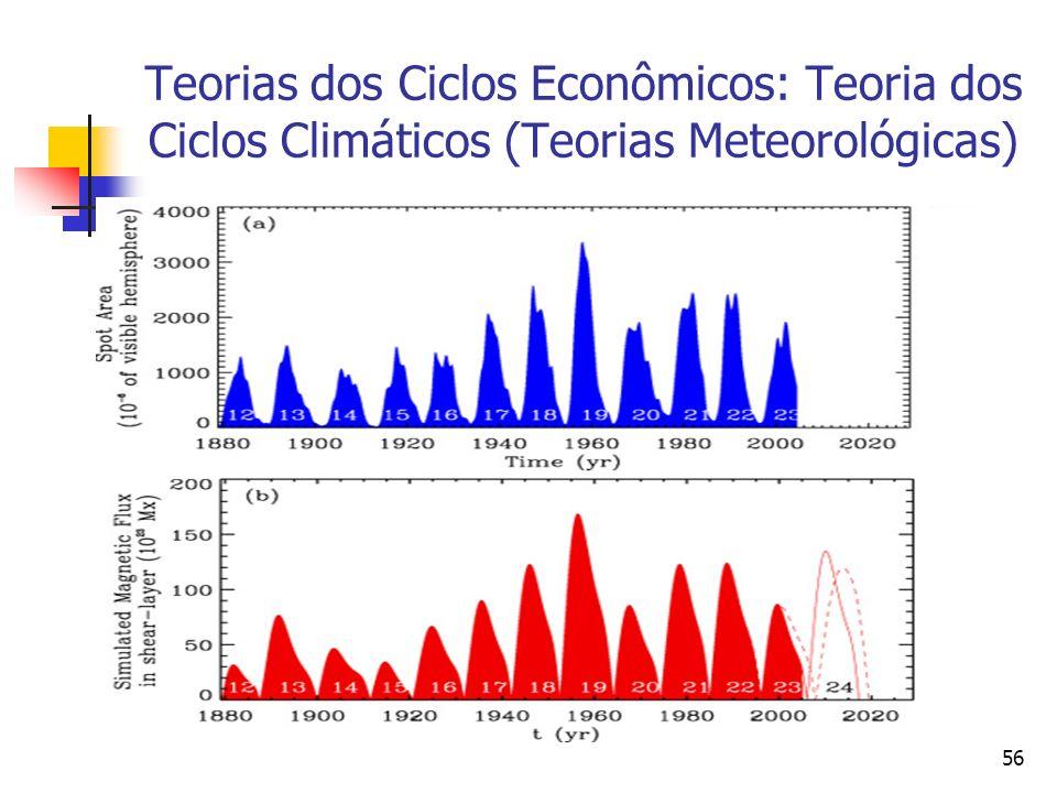 Teorias dos Ciclos Econômicos: Teoria dos Ciclos Climáticos (Teorias Meteorológicas)