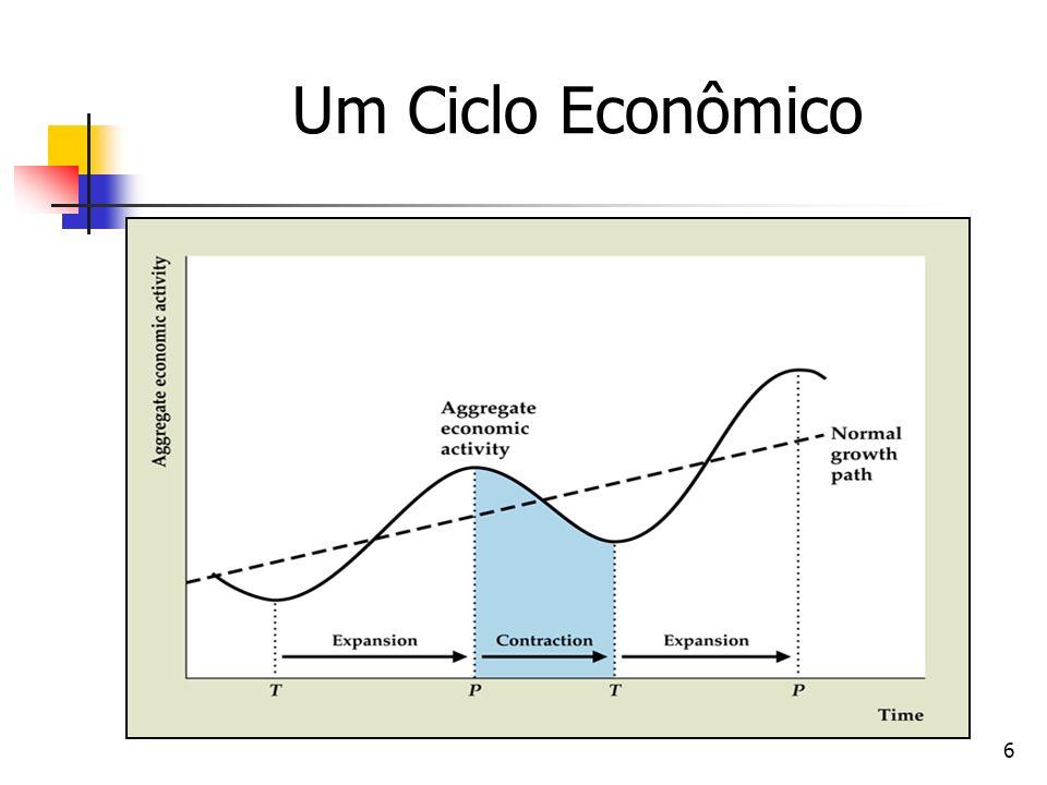 Um Ciclo Econômico