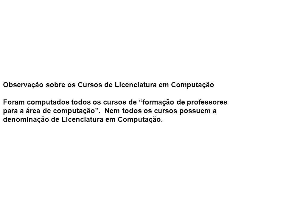 Observação sobre os Cursos de Licenciatura em Computação
