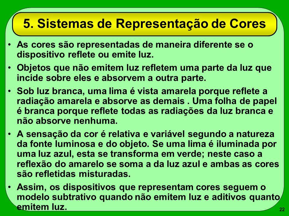 5. Sistemas de Representação de Cores