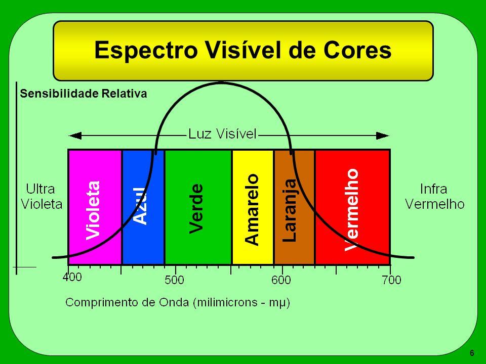 Espectro Visível de Cores
