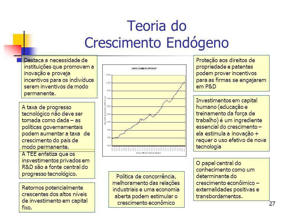 Teoria do Crescimento Endógeno