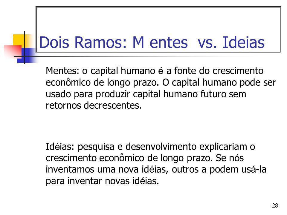 Dois Ramos: M entes vs. Ideias