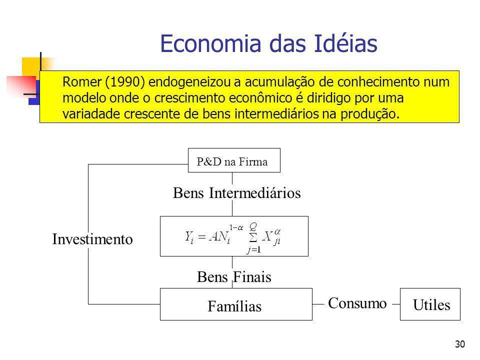 Economia das Idéias Bens Intermediários Investimento Bens Finais