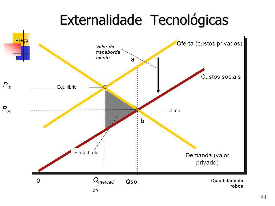 Externalidade Tecnológicas