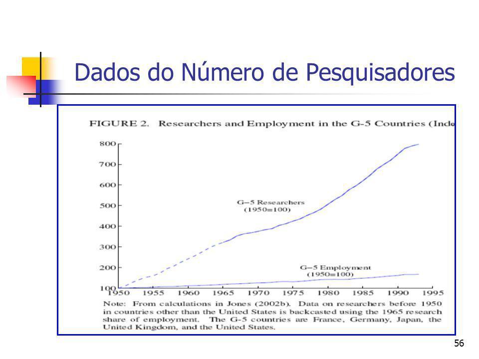 Dados do Número de Pesquisadores