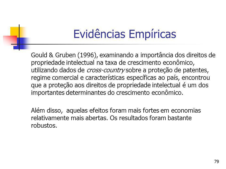 Evidências Empíricas