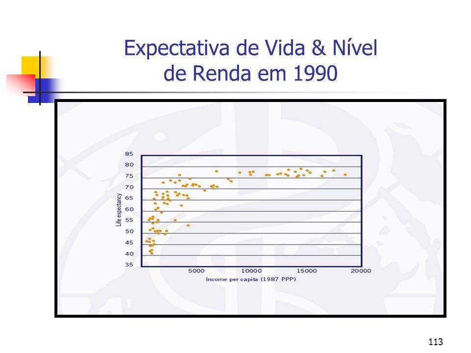 Expectativa de Vida & Nível de Renda em 1990