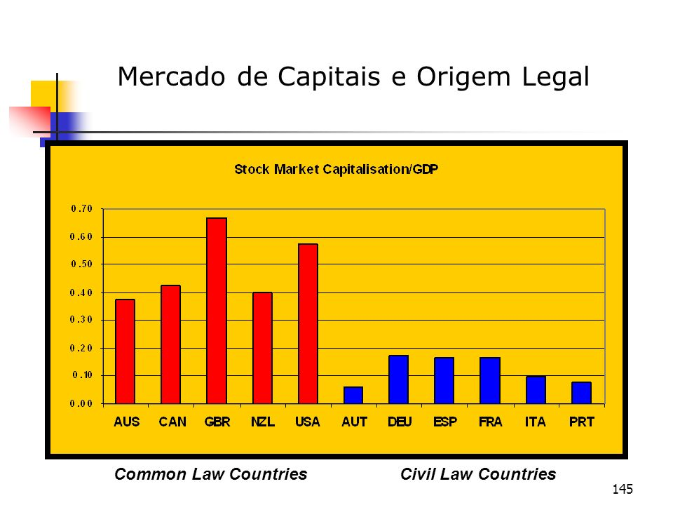 Mercado de Capitais e Origem Legal