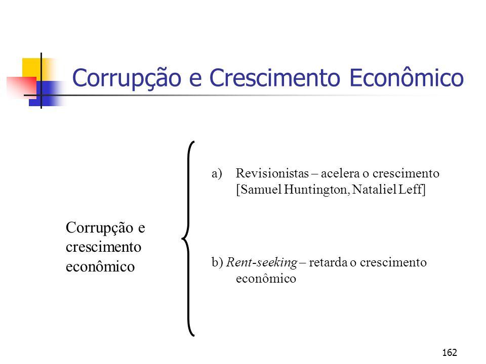 Corrupção e Crescimento Econômico