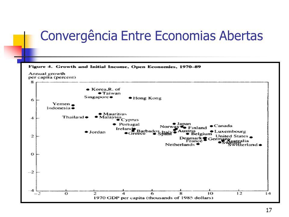 Convergência Entre Economias Abertas