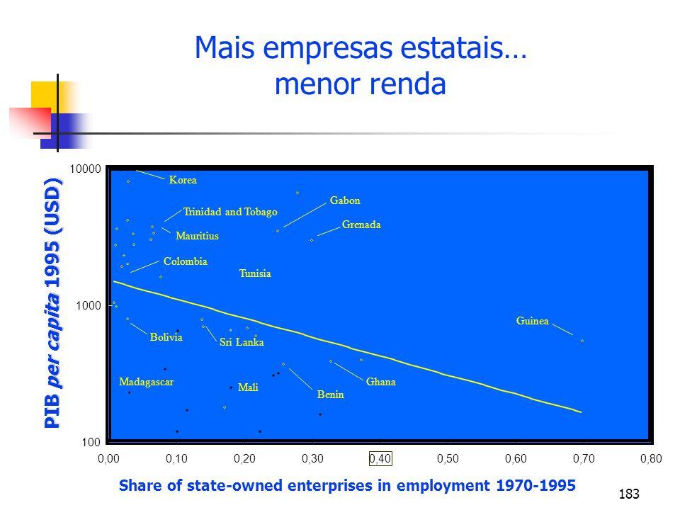 Mais empresas estatais…