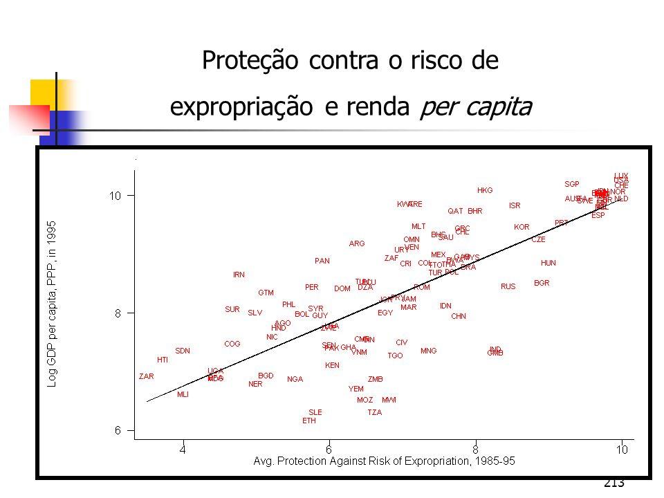 Proteção contra o risco de expropriação e renda per capita