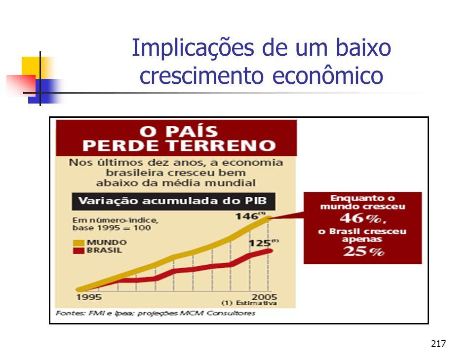 Implicações de um baixo crescimento econômico