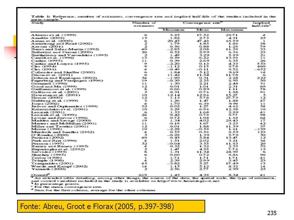 Fonte: Abreu, Groot e Florax (2005, p.397-398)