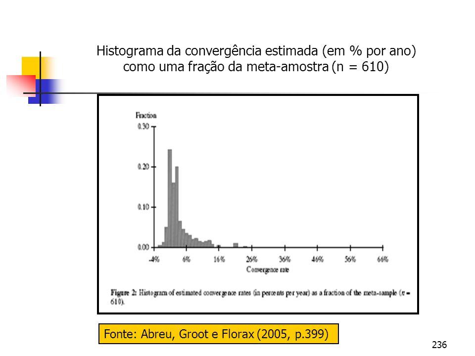 Histograma da convergência estimada (em % por ano) como uma fração da meta-amostra (n = 610)