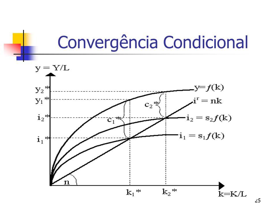 Convergência Condicional