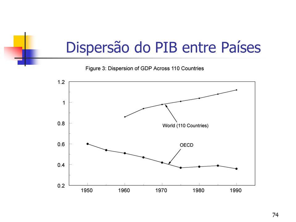 Dispersão do PIB entre Países