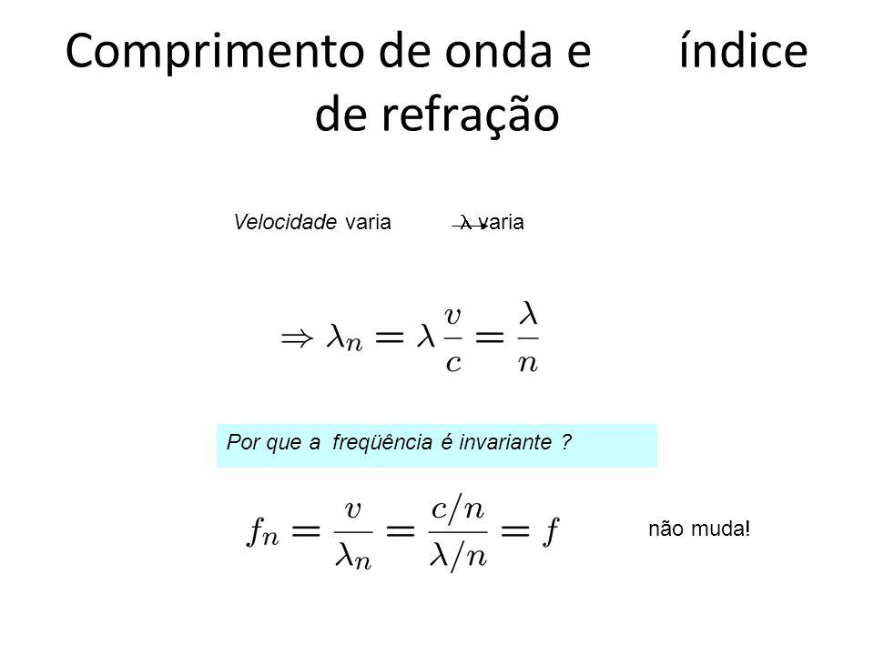 Comprimento de onda e índice de refração