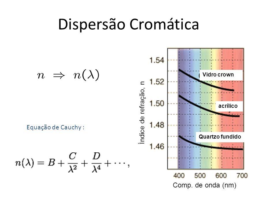 Dispersão Cromática Índice de refração, n Equação de Cauchy :