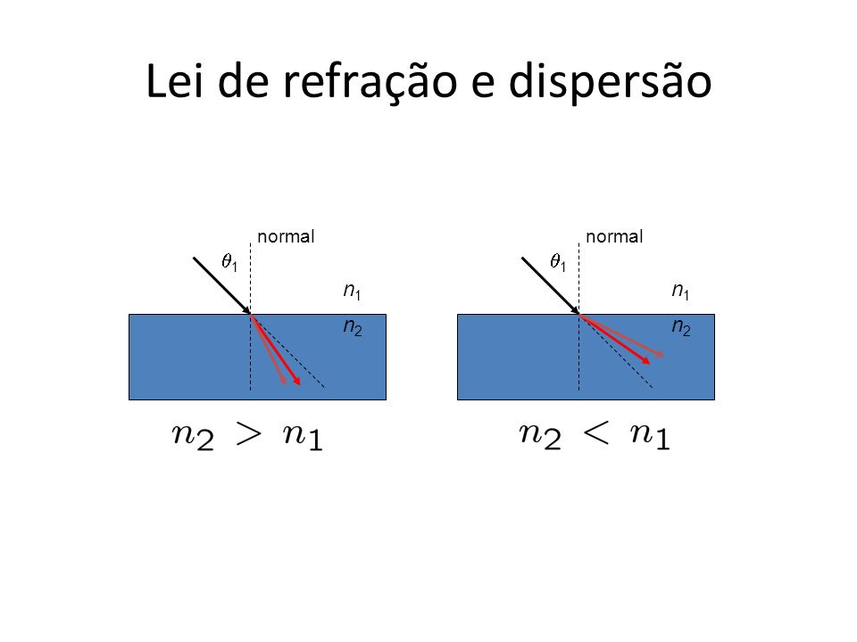 Lei de refração e dispersão