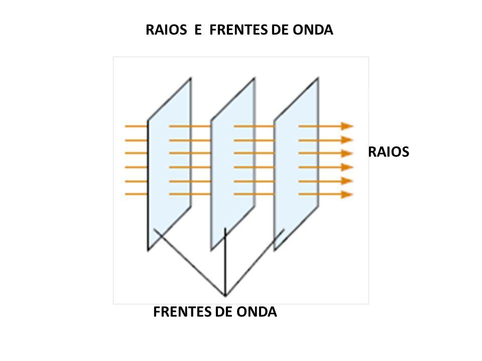 RAIOS E FRENTES DE ONDA RAIOS FRENTES DE ONDA