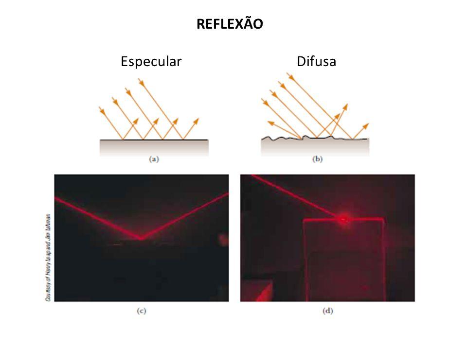 REFLEXÃO Especular Difusa