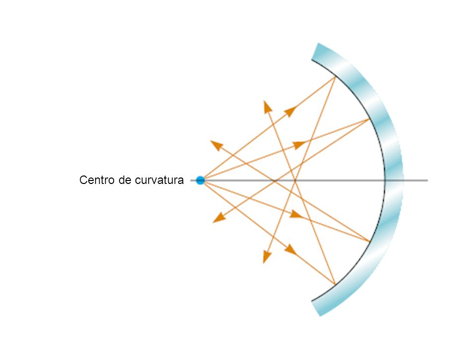 Centro de curvatura