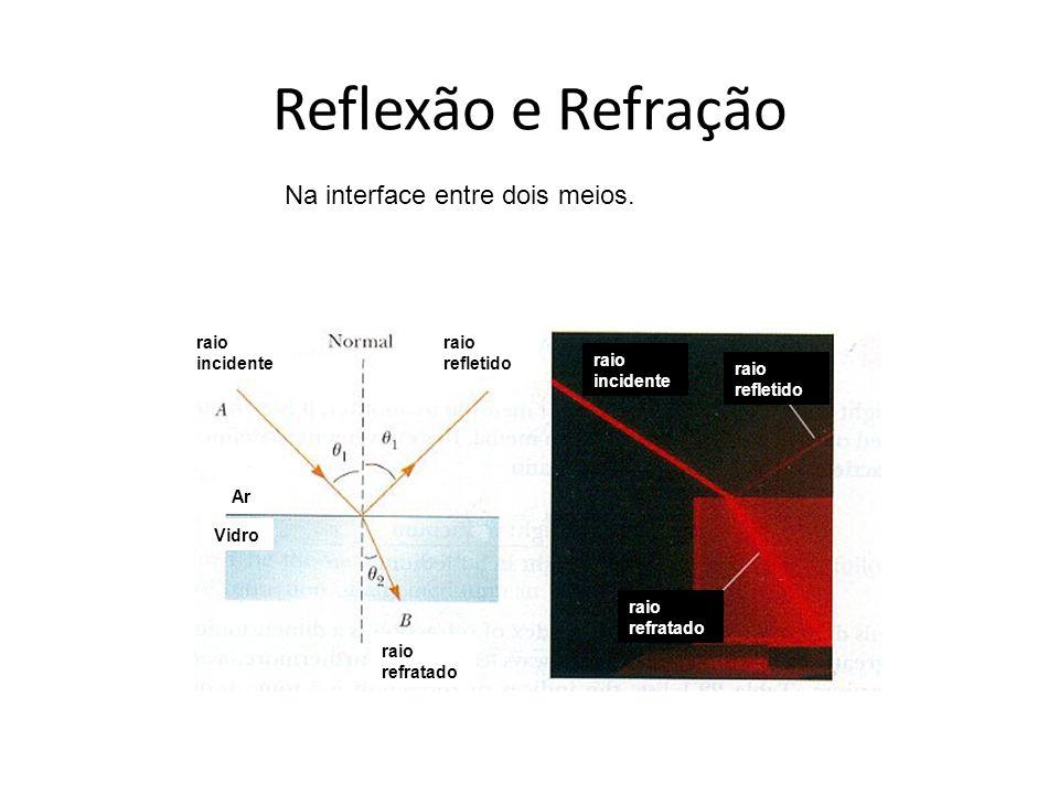 Reflexão e Refração Na interface entre dois meios. raio incidente