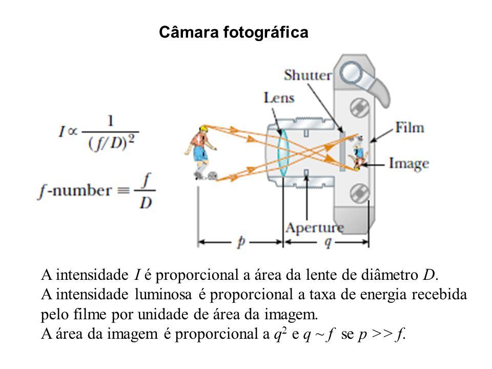 Câmara fotográfica A intensidade I é proporcional a área da lente de diâmetro D. A intensidade luminosa é proporcional a taxa de energia recebida.