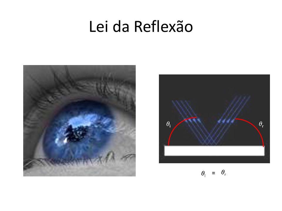 Lei da Reflexão qi qr qi = qr