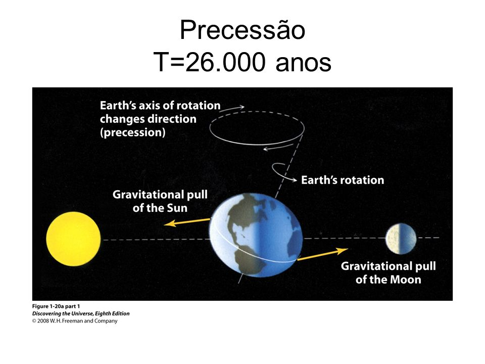 Precessão T=26.000 anos
