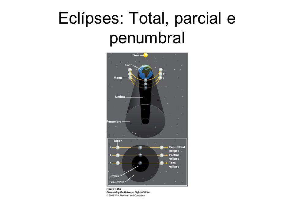 Eclípses: Total, parcial e penumbral