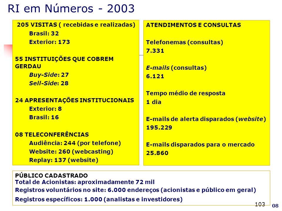 RI em Números - 2003 205 VISITAS ( recebidas e realizadas)