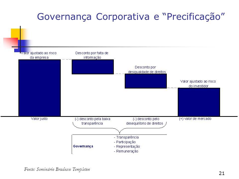 Governança Corporativa e Precificação