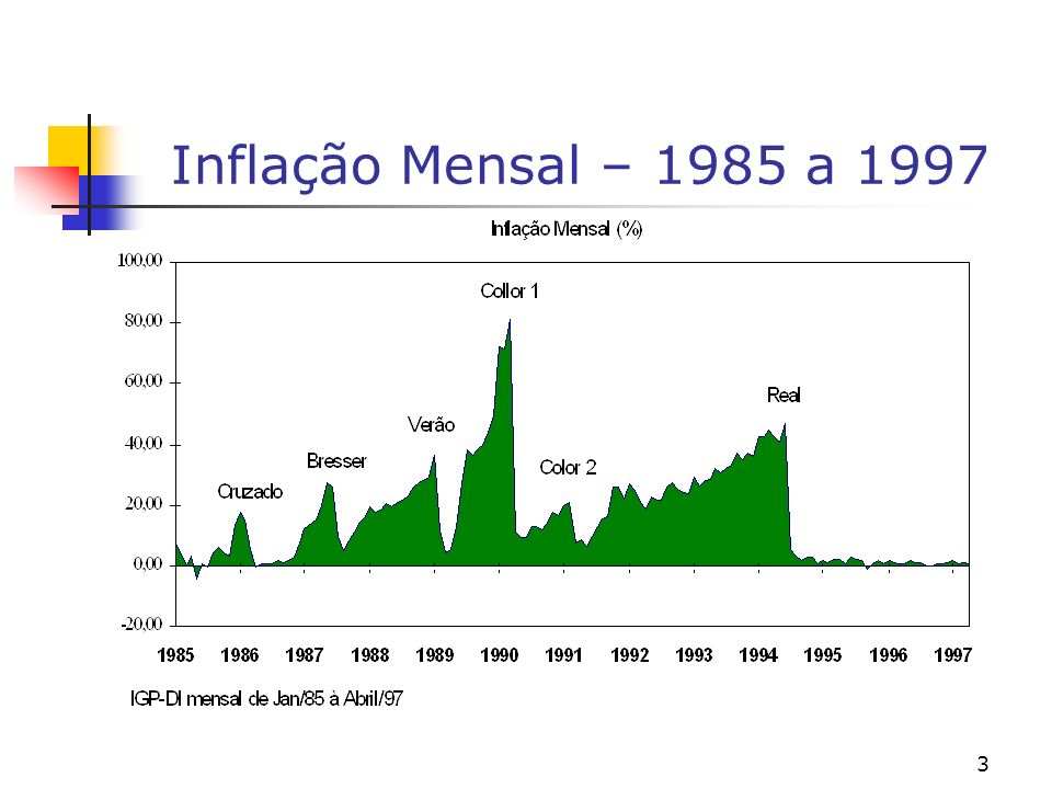 Inflação Mensal – 1985 a 1997