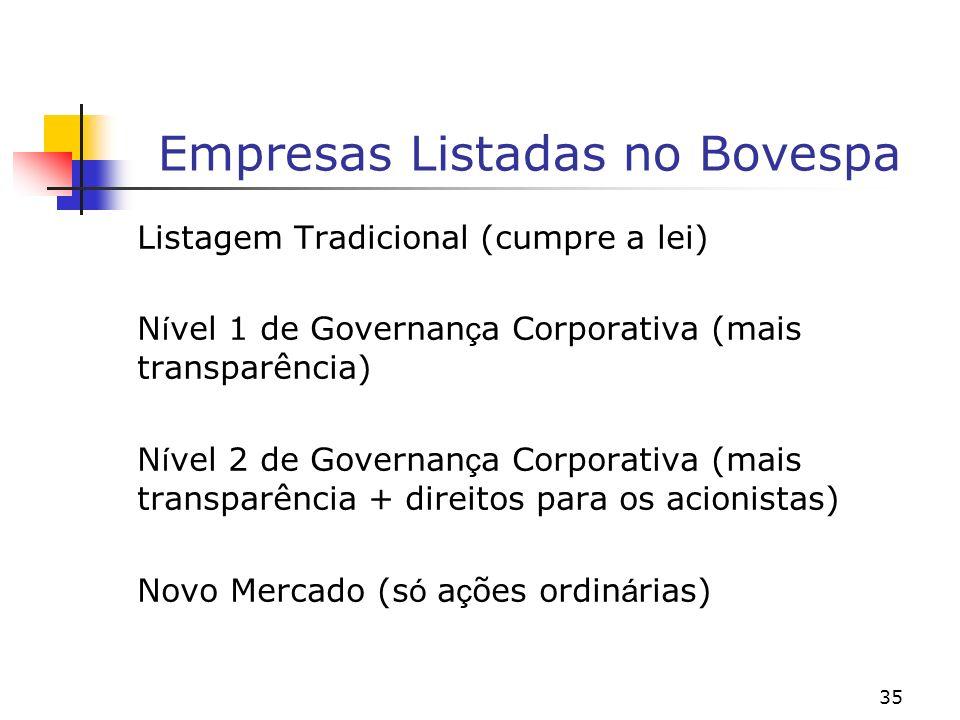 Empresas Listadas no Bovespa