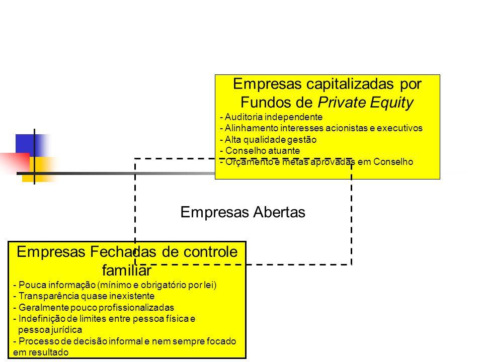 Grau de evolução – Governança Corporativa