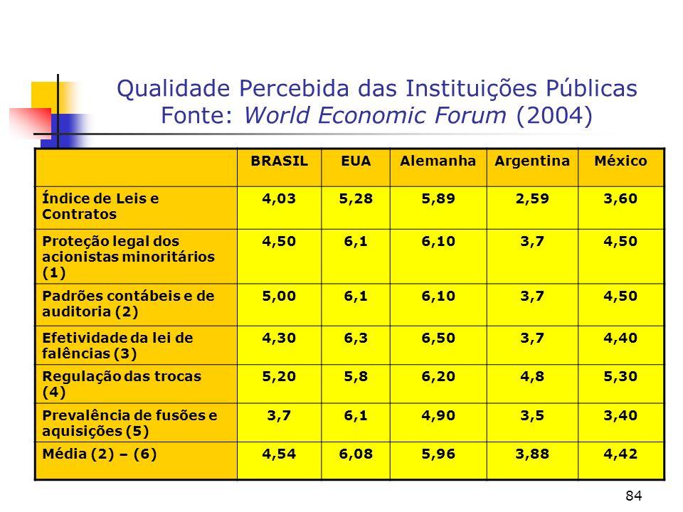 Qualidade Percebida das Instituições Públicas Fonte: World Economic Forum (2004)