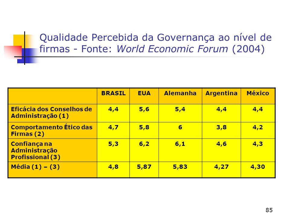 Qualidade Percebida da Governança ao nível de firmas - Fonte: World Economic Forum (2004)