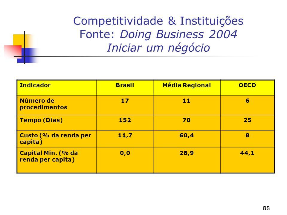 Competitividade & Instituições Fonte: Doing Business 2004 Iniciar um négócio