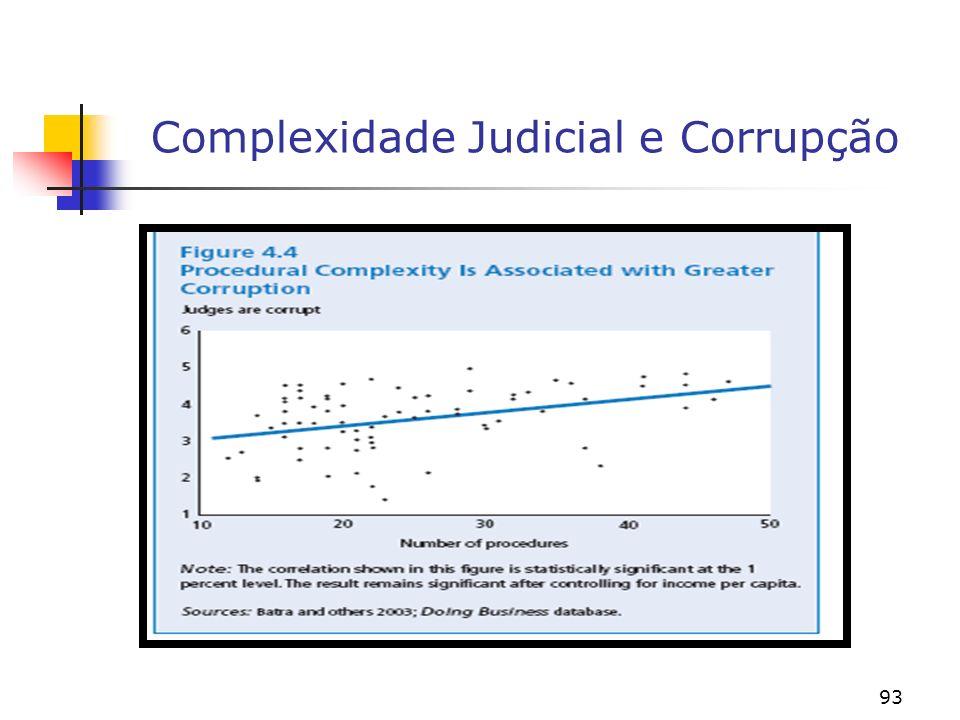 Complexidade Judicial e Corrupção