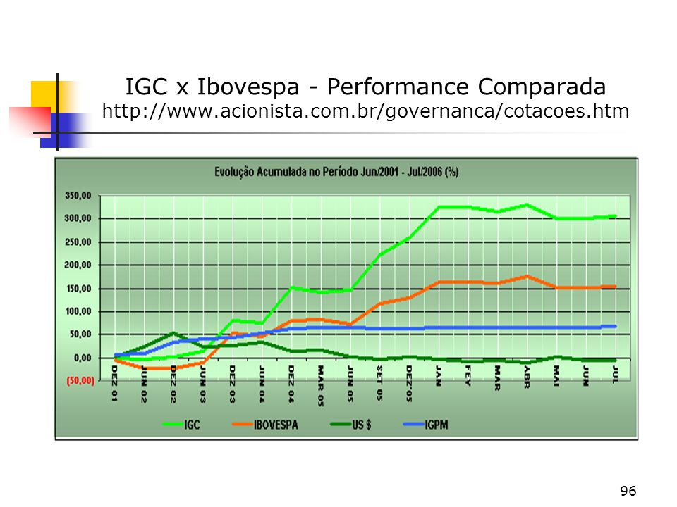 IGC x Ibovespa - Performance Comparada http://www. acionista. com