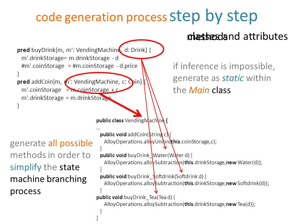 code generation process step by step