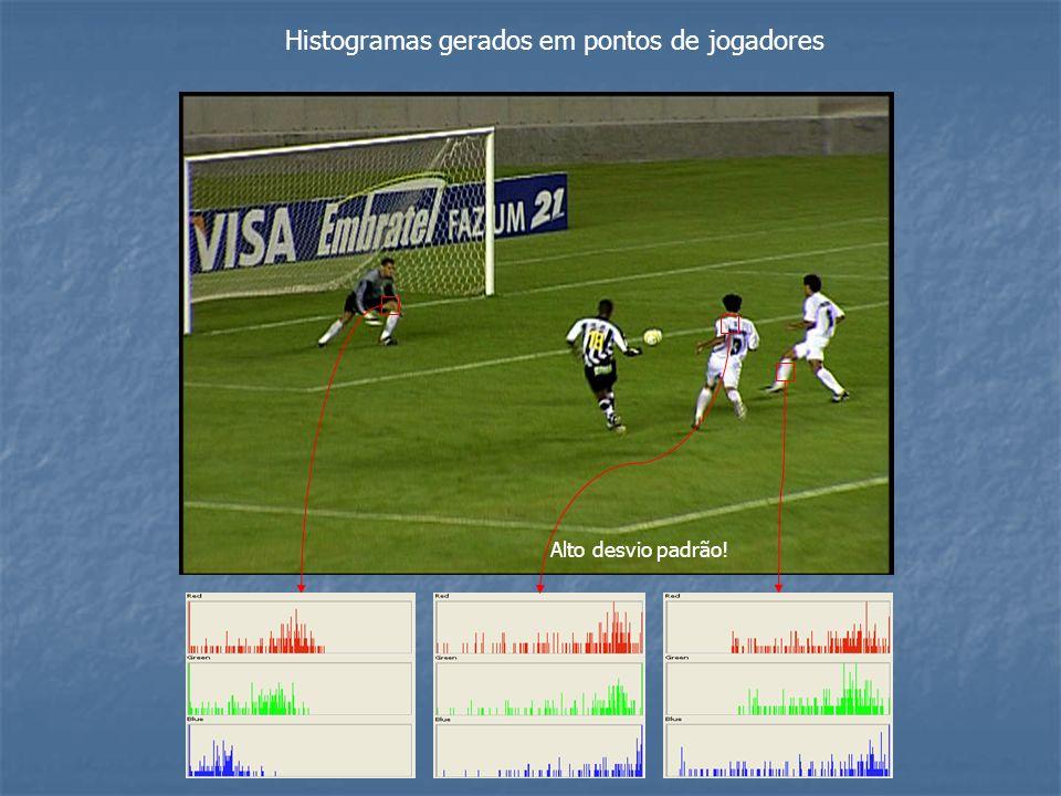 Histogramas gerados em pontos de jogadores