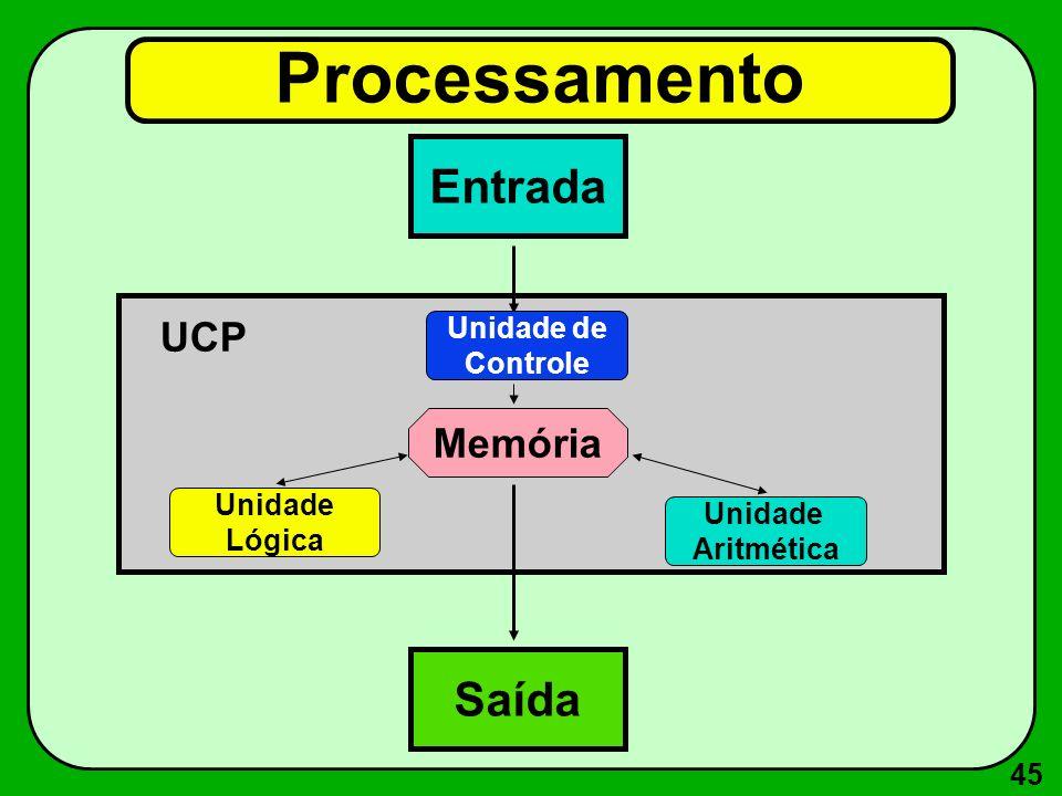 Processamento Entrada Saída UCP Memória Unidade de Controle Unidade