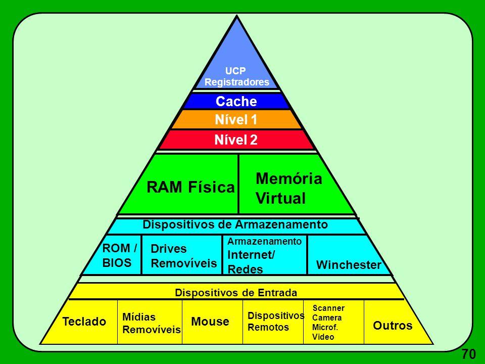 Memória RAM Física Virtual Cache Nível 1 Nível 2