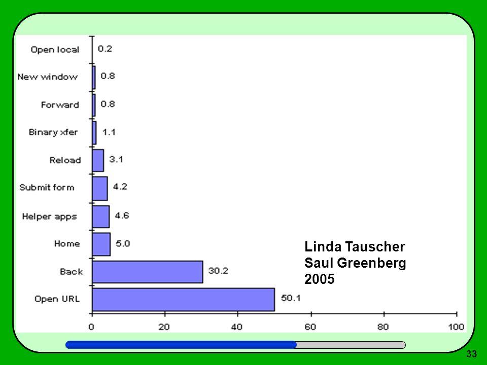 Linda Tauscher Saul Greenberg 2005