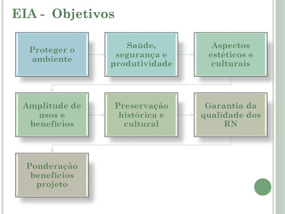 EIA - Objetivos Proteger o ambiente Saúde, segurança e produtividade