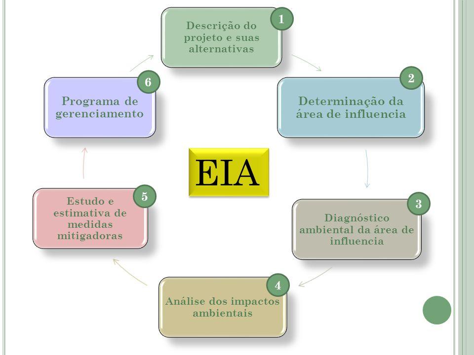 EIA Determinação da área de influencia 1 2 6 5 3 4